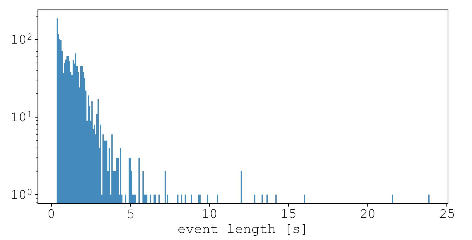 event_lengths