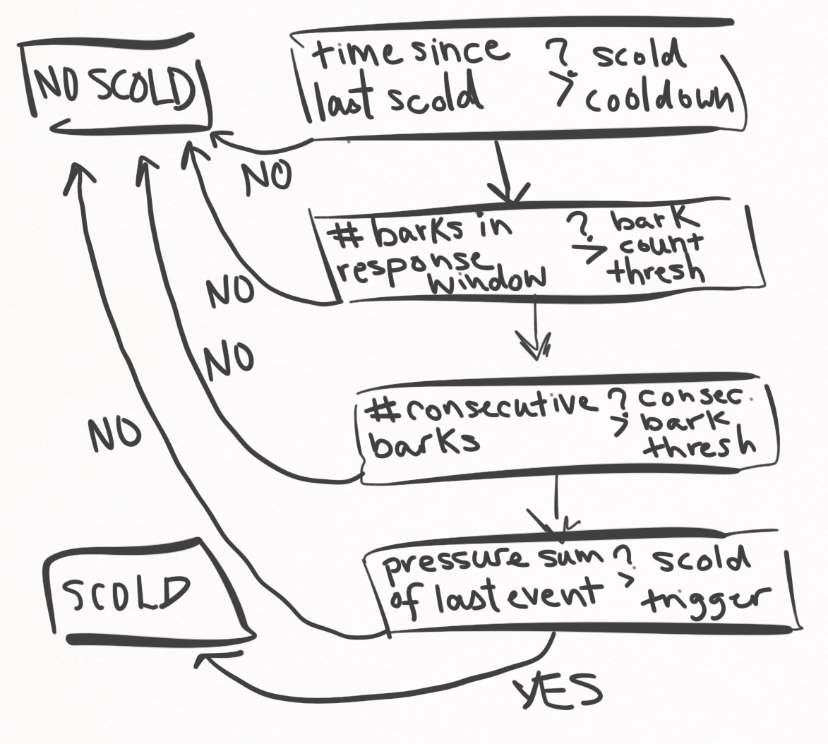 scold_workflow_1